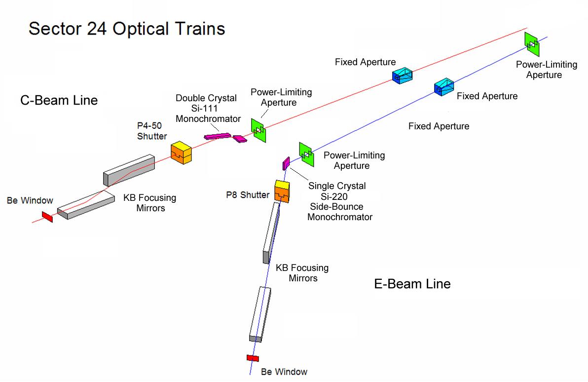 Opitcal Trains of NE-CAT